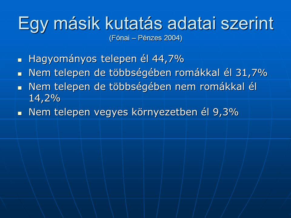 Egy másik kutatás adatai szerint (Fónai – Pénzes 2004) Hagyományos telepen él 44,7% Hagyományos telepen él 44,7% Nem telepen de többségében romákkal é