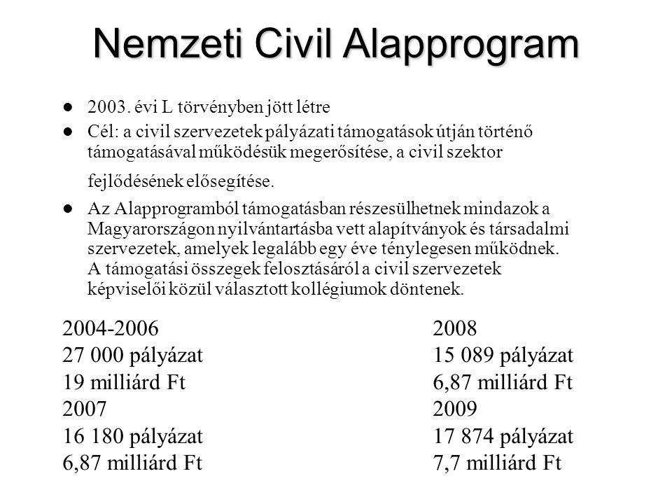 Nemzeti Civil Alapprogram 2003. évi L törvényben jött létre Cél: a civil szervezetek pályázati támogatások útján történő támogatásával működésük meger