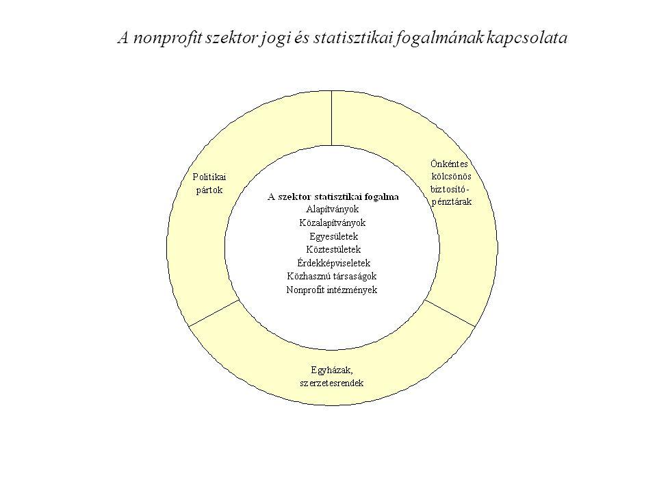 A nonprofit szektor jogi és statisztikai fogalmának kapcsolata