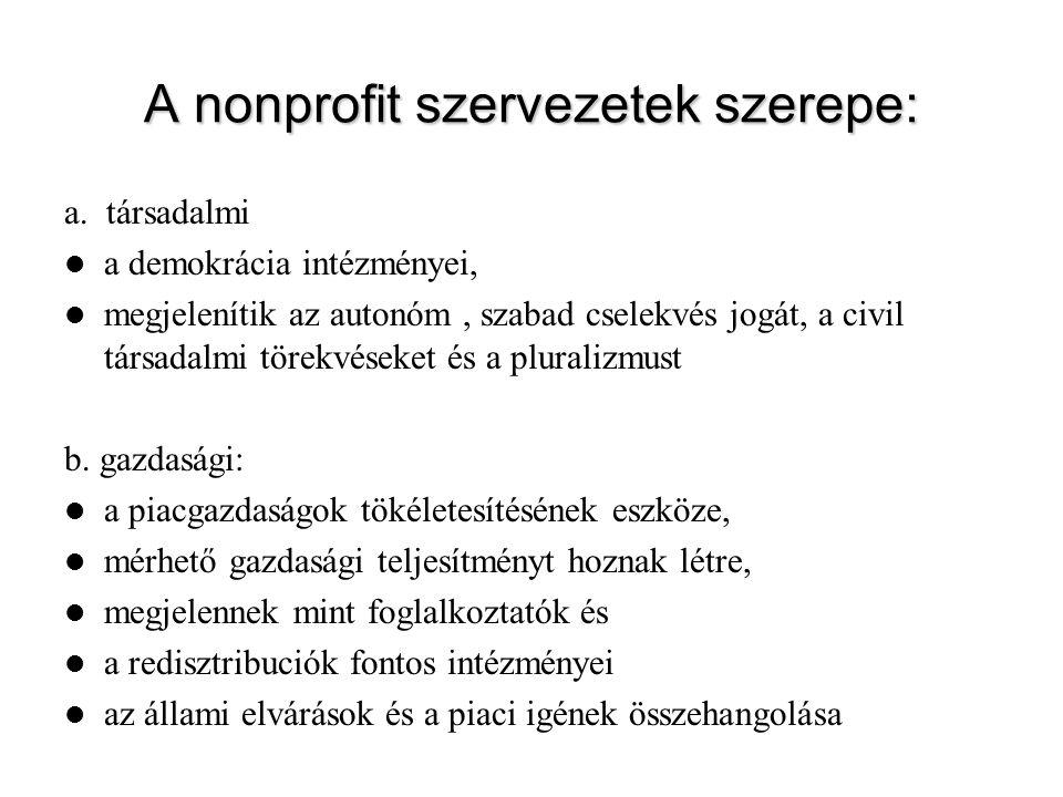 A nonprofit szervezetek szerepe: a. társadalmi a demokrácia intézményei, megjelenítik az autonóm, szabad cselekvés jogát, a civil társadalmi törekvése