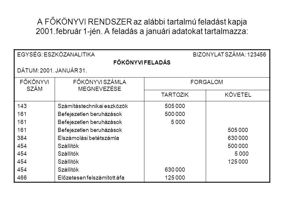A FŐKÖNYVI RENDSZER az alábbi tartalmú feladást kapja 2001.február 1-jén. A feladás a januári adatokat tartalmazza: EGYSÉG: ESZKÖZANALITIKA BIZONYLAT
