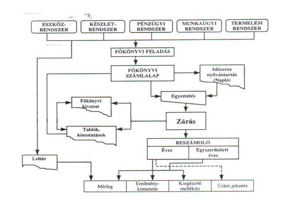 Nyilvántartás rendszere A gazdálkodó szervezeten múlik a nyilvántartások vezetése és a vezetés módszere.