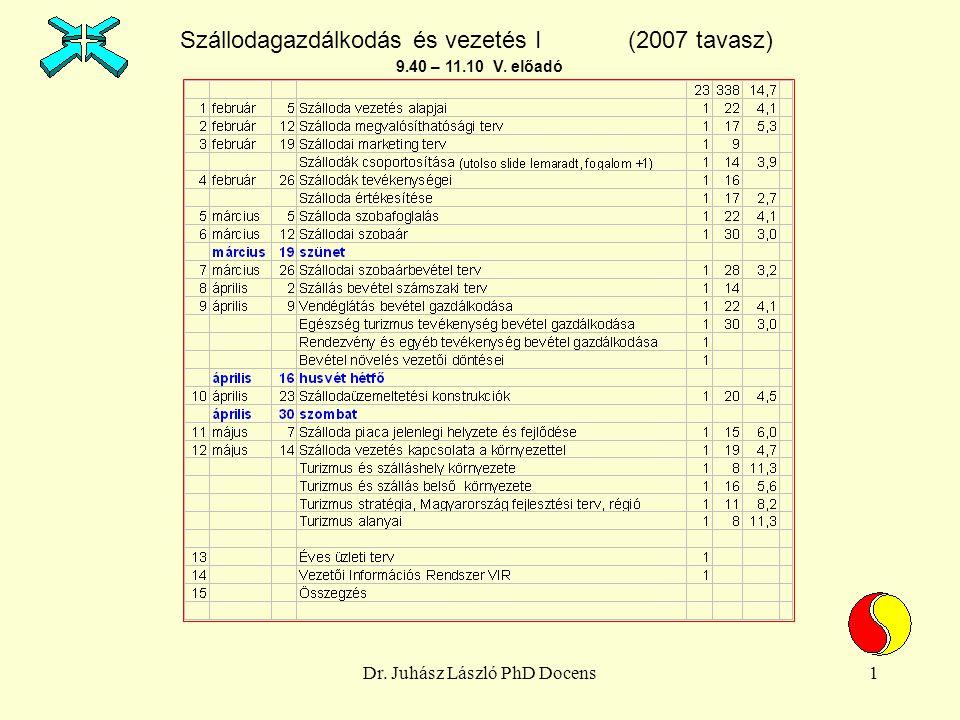 Dr. Juhász László PhD Docens1 Szállodagazdálkodás és vezetés I (2007 tavasz) 9.40 – 11.10 V. előadó