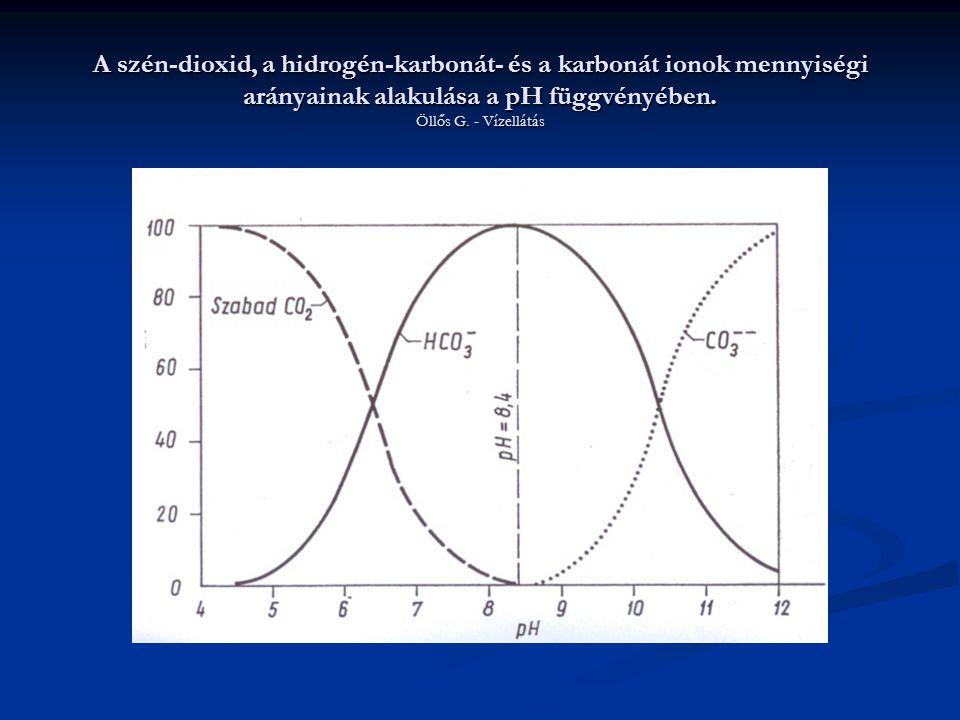 A szén-dioxid, a hidrogén-karbonát- és a karbonát ionok mennyiségi arányainak alakulása a pH függvényében. Öllős G. - Vízellátás