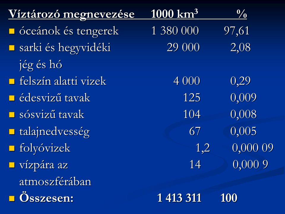 Víztározó megnevezése1000 km% Víztározó megnevezése1000 km 3 % óceánok és tengerek1 380 000 97,61 óceánok és tengerek1 380 000 97,61 sarki és hegyvidé