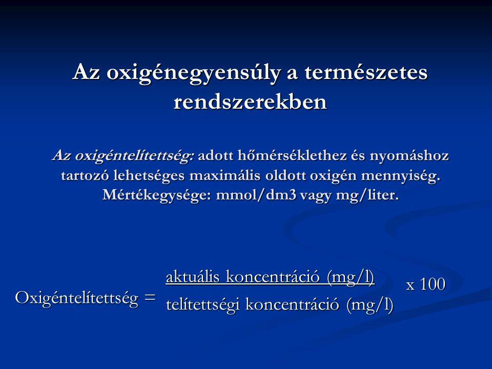 Az oxigénegyensúly a természetes rendszerekben Az oxigéntelítettség: adott hőmérséklethez és nyomáshoz tartozó lehetséges maximális oldott oxigén menn