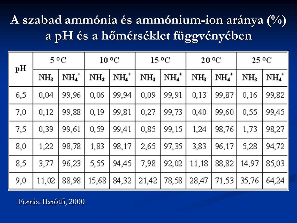 A szabad ammónia és ammónium-ion aránya (%) a pH és a hőmérséklet függvényében Forrás: Barótfi, 2000