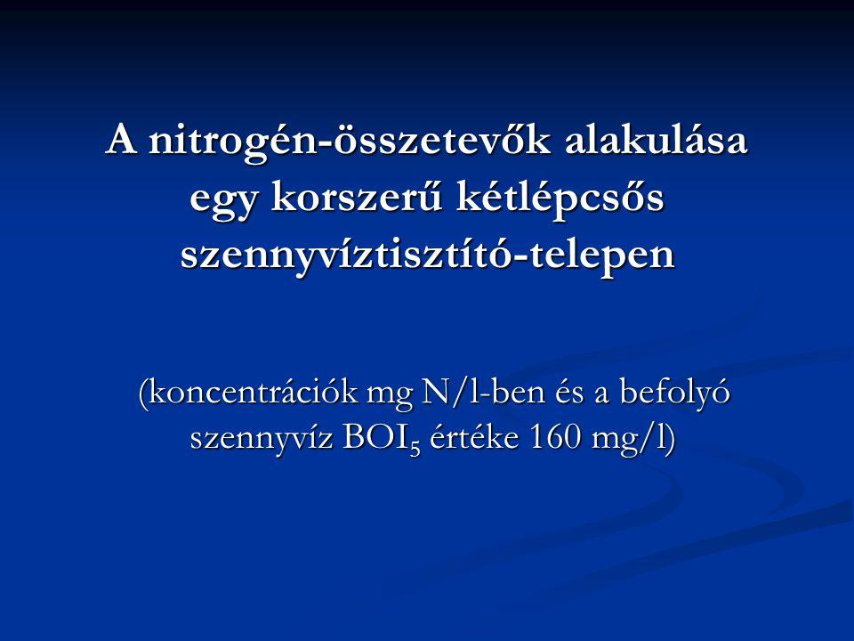 A nitrogén-összetevők alakulása egy korszerű kétlépcsős szennyvíztisztító-telepen (koncentrációk mg N/l-ben és a befolyó szennyvíz BOI 5 értéke 160 mg