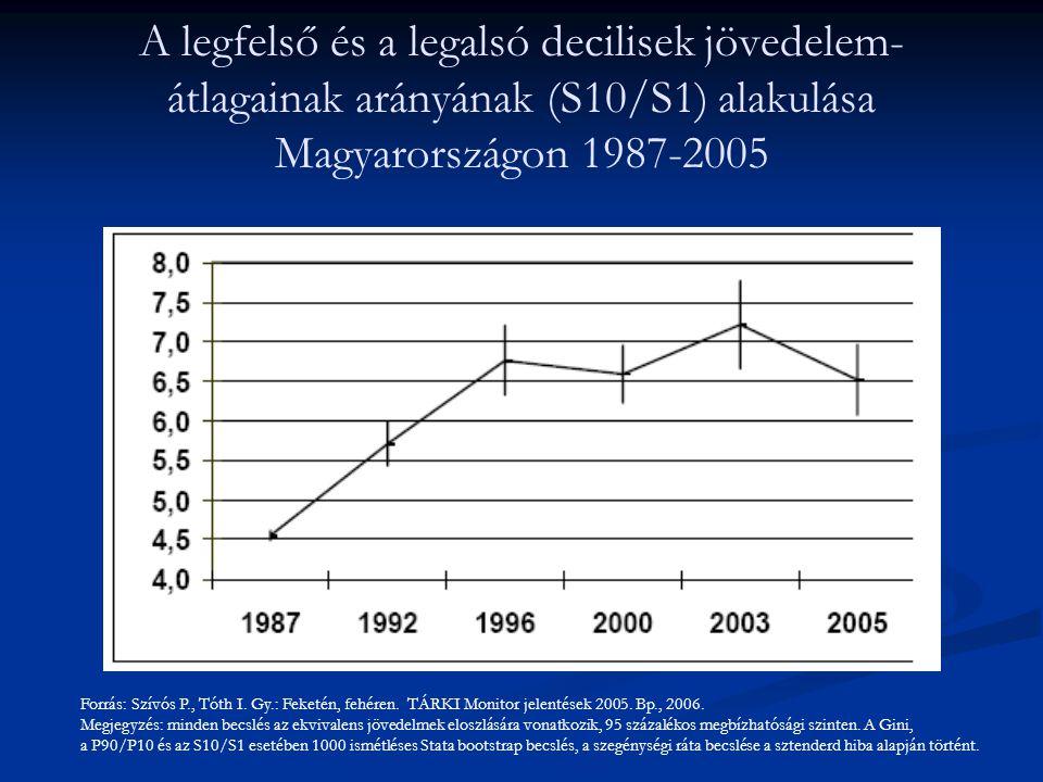 A legfelső és a legalsó decilisek jövedelem- átlagainak arányának (S10/S1) alakulása Magyarországon 1987-2005 Forrás: Szívós P., Tóth I. Gy.: Feketén,