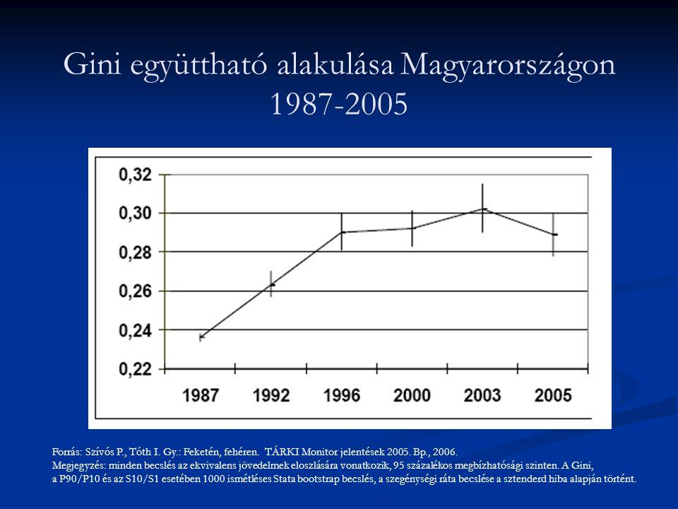 Gini együttható alakulása Magyarországon 1987-2005 Forrás: Szívós P., Tóth I. Gy.: Feketén, fehéren. TÁRKI Monitor jelentések 2005. Bp., 2006. Megjegy