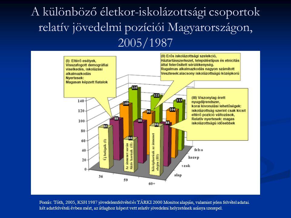 A különböző életkor-iskolázottsági csoportok relatív jövedelmi pozíciói Magyarországon, 2005/1987 Forrás: Tóth, 2005, KSH 1987 jövedelemfelvétel és TÁ