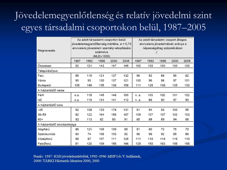 Jövedelemegyenlőtlenség és relatív jövedelmi szint egyes társadalmi csoportokon belül, 1987–2005 Forrás: 1987: KSH jövedelemfelvétel, 1992–1996: MHP I
