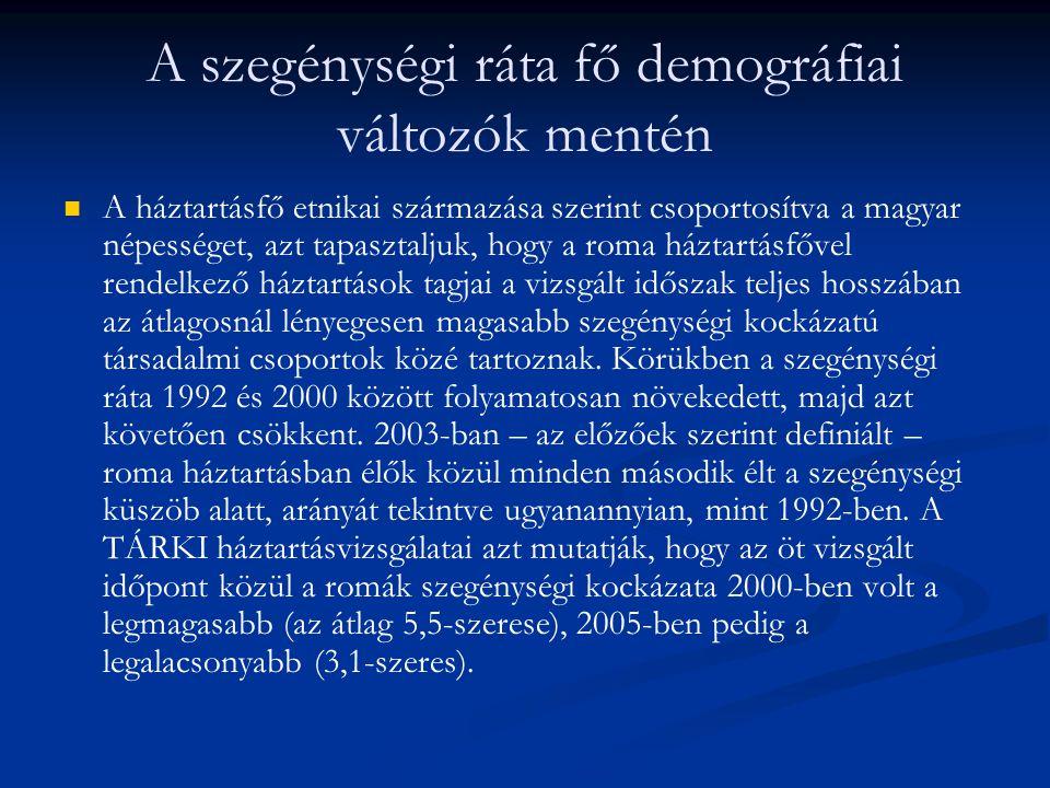 A szegénységi ráta fő demográfiai változók mentén A háztartásfő etnikai származása szerint csoportosítva a magyar népességet, azt tapasztaljuk, hogy a