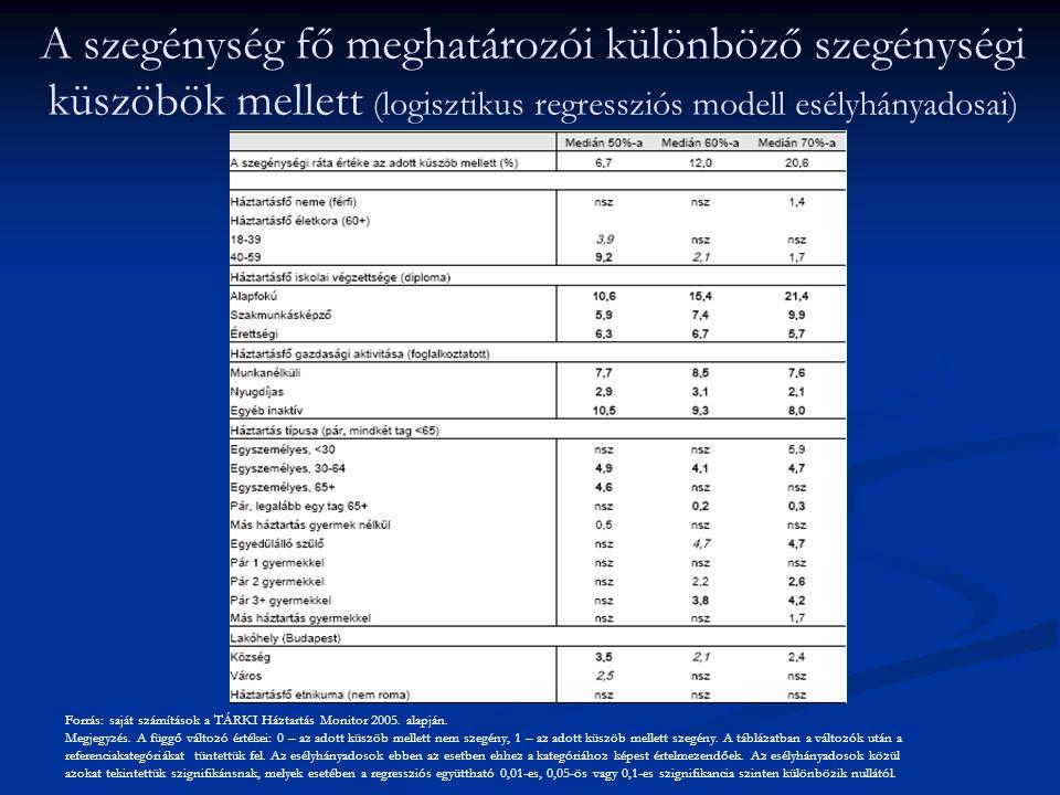 A szegénység fő meghatározói különböző szegénységi küszöbök mellett (logisztikus regressziós modell esélyhányadosai) Forrás: saját számítások a TÁRKI