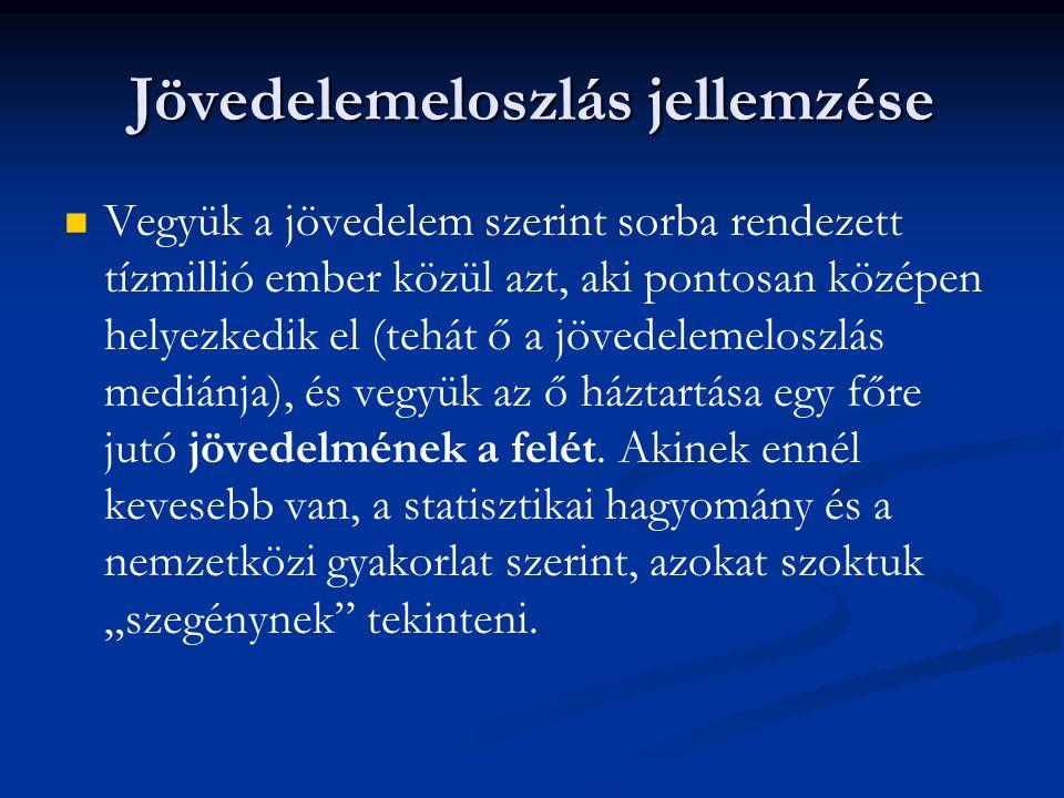 Magyarországon 2005-ben az Európai Unió statisztikai ajánlásai alapján számítva a teljes népesség 12 százalékát tekinthetjük szegénynek.