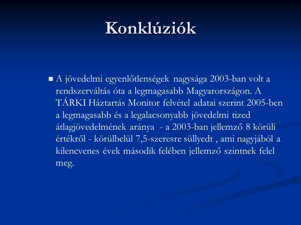 Konklúziók A jövedelmi egyenlőtlenségek nagysága 2003-ban volt a rendszerváltás óta a legmagasabb Magyarországon. A TÁRKI Háztartás Monitor felvétel a