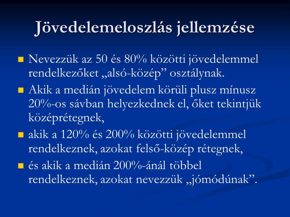 A szegénységi ráta fő demográfiai változók mentén A háztartásfő etnikai származása szerint csoportosítva a magyar népességet, azt tapasztaljuk, hogy a roma háztartásfővel rendelkező háztartások tagjai a vizsgált időszak teljes hosszában az átlagosnál lényegesen magasabb szegénységi kockázatú társadalmi csoportok közé tartoznak.