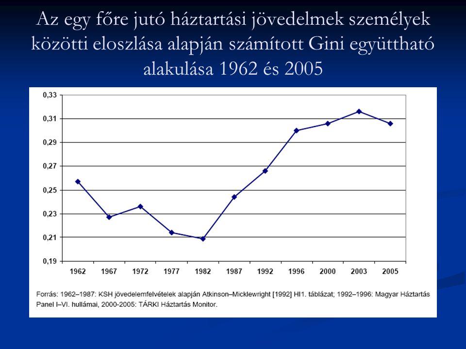 Az egy főre jutó háztartási jövedelmek személyek közötti eloszlása alapján számított Gini együttható alakulása 1962 és 2005