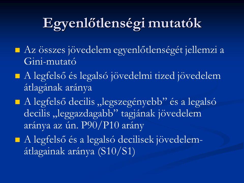 A legfelső decilis alsó töréspontja és az alsó decilis felső töréspontjának arányának (P90/P10) alakulása Magyarországon Forrás: Szívós P., Tóth I.