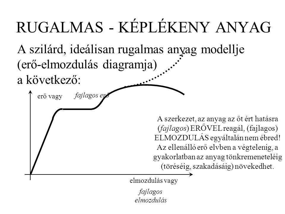 RUGALMAS - KÉPLÉKENY ANYAG A szilárd, ideálisan rugalmas anyag modellje (erő-elmozdulás diagramja) a következő: erő vagy elmozdulás vagy fajlagos erő