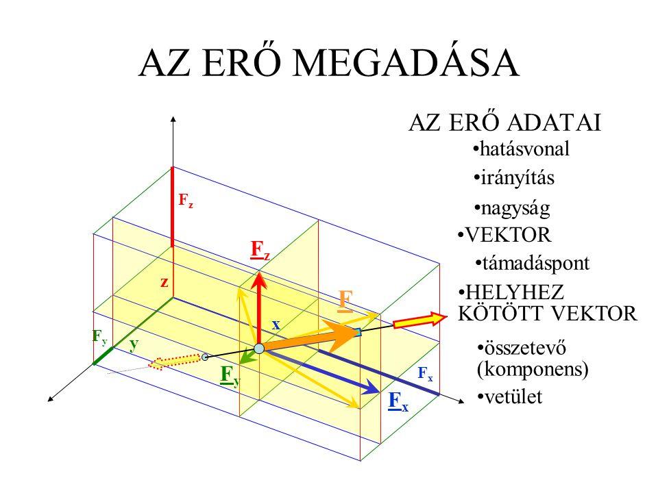 AZ ERŐ MEGADÁSA AZ ERŐ ADATAI támadáspont hatásvonal irányítás összetevő (komponens) vetület nagyság VEKTOR HELYHEZ KÖTÖTT VEKTOR FxFx FyFy FzFz x y z