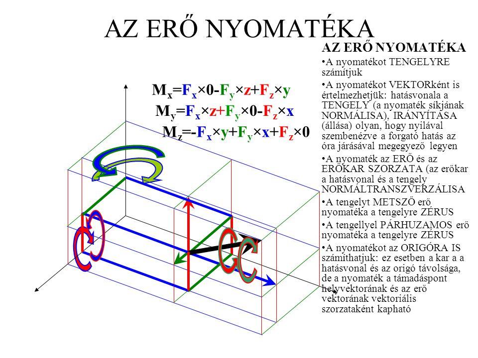 AZ ERŐ NYOMATÉKA A nyomatékot TENGELYRE számítjuk A nyomatékot VEKTORként is értelmezhetjük: hatásvonala a TENGELY (a nyomaték síkjának NORMÁLISA), IR