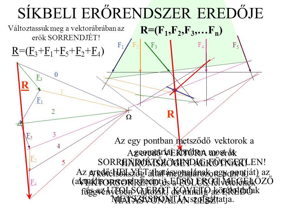 SÍKBELI ERŐRENDSZER EREDŐJE Az eredő HELYÉT (hatásvonalának egy pontját) az (aktuális sorrend szerinti) ELSŐ ERŐT MEGELŐZŐ és az UTOLSÓ ERŐT KÖVETŐ kö