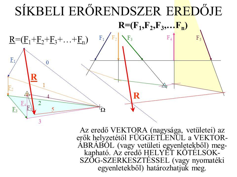 SÍKBELI ERŐRENDSZER EREDŐJE Az eredő VEKTORA (nagysága, vetületei) az erők helyzetétől FÜGGETLENÜL a VEKTOR- ÁBRÁBÓL (vagy vetületi egyenletekből) meg
