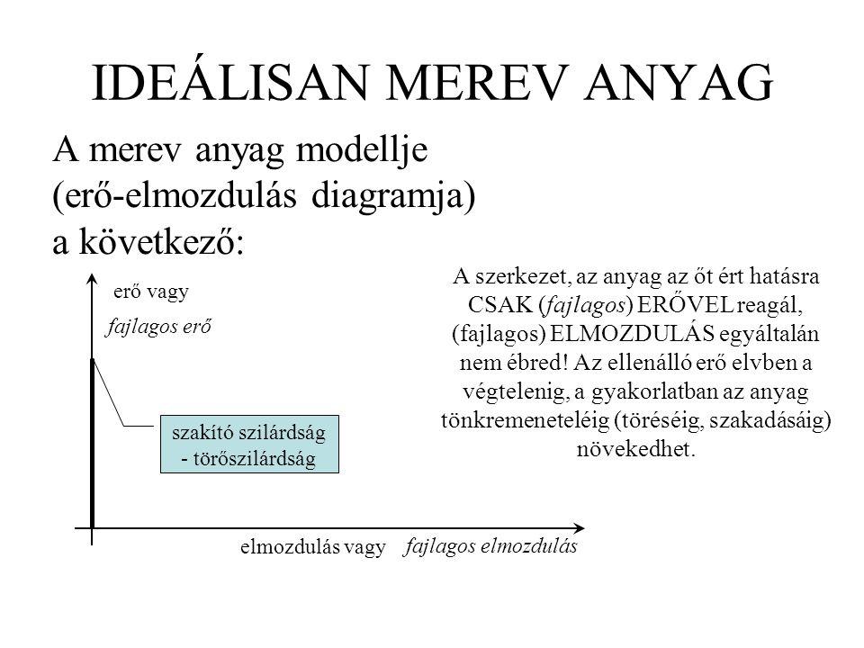 IDEÁLISAN MEREV ANYAG A merev anyag modellje (erő-elmozdulás diagramja) a következő: erő vagy elmozdulás vagy fajlagos erő fajlagos elmozdulás A szerk