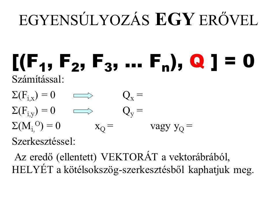 EGYENSÚLYOZÁS EGY ERŐVEL [(F 1, F 2, F 3,... F n ), Q ] = 0 Számítással:  (F i,x ) = 0Q x =  (F i,y ) = 0Q y =  (M i, O ) = 0x Q = vagy y Q = Szerk