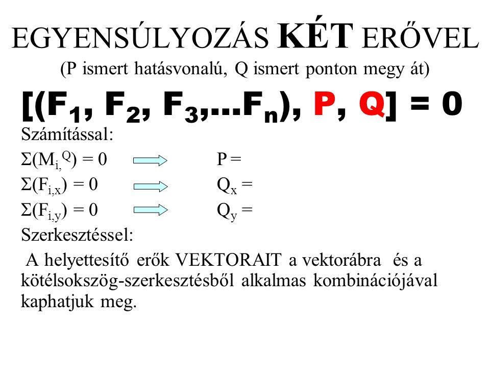 EGYENSÚLYOZÁS KÉT ERŐVEL (P ismert hatásvonalú, Q ismert ponton megy át) [(F 1, F 2, F 3,...F n ), P, Q] = 0 Számítással:  (M i, Q ) = 0P =  (F i,x