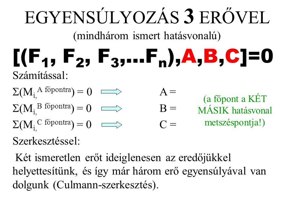 [(F 1, F 2, F 3,...F n ),A,B,C]=0 Számítással:  (M i, A főpontra ) = 0A =  (M i, B főpontra ) = 0B =  (M i, C főpontra ) = 0C = Szerkesztéssel: Két