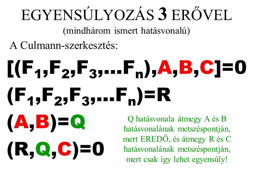 A Culmann-szerkesztés: [(F 1,F 2,F 3,...F n ),A,B,C]=0 (F 1,F 2,F 3,...F n )=R (A,B)=Q (R,Q,C)=0 EGYENSÚLYOZÁS 3 ERŐVEL (mindhárom ismert hatásvonalú)
