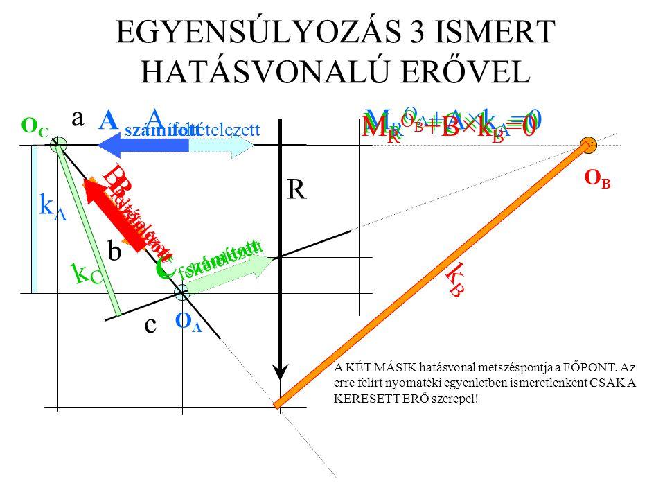 EGYENSÚLYOZÁS 3 ISMERT HATÁSVONALÚ ERŐVEL a b c R kAkA A KÉT MÁSIK hatásvonal metszéspontja a FŐPONT. Az erre felírt nyomatéki egyenletben ismeretlenk