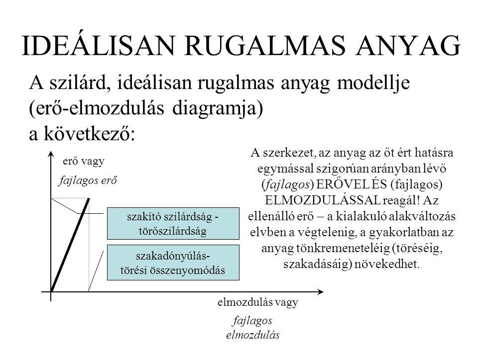 IDEÁLISAN RUGALMAS ANYAG A szilárd, ideálisan rugalmas anyag modellje (erő-elmozdulás diagramja) a következő: erő vagy elmozdulás vagy fajlagos erő fa
