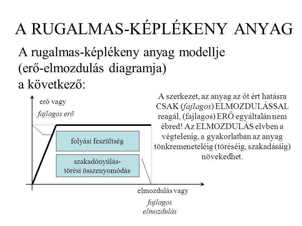 A RUGALMAS-KÉPLÉKENY ANYAG A rugalmas-képlékeny anyag modellje (erő-elmozdulás diagramja) a következő: erő vagy elmozdulás vagy fajlagos erő fajlagos