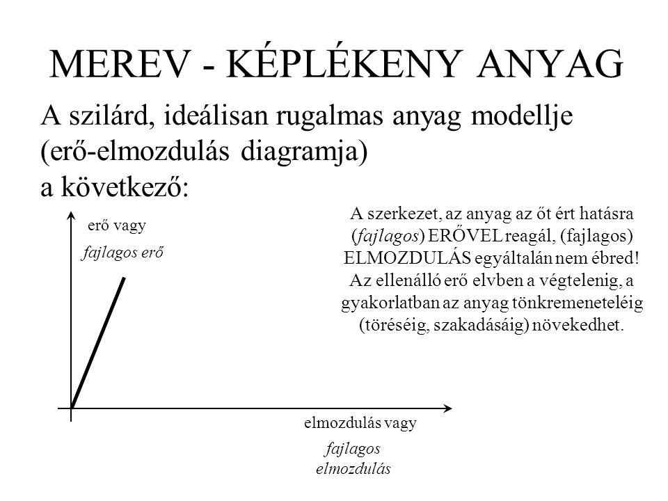 MEREV - KÉPLÉKENY ANYAG A szilárd, ideálisan rugalmas anyag modellje (erő-elmozdulás diagramja) a következő: erő vagy elmozdulás vagy fajlagos erő faj
