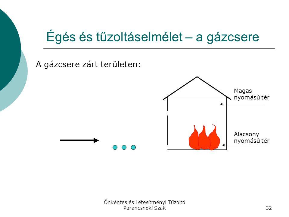 Önkéntes és Létesítményi Tűzoltó Parancsnoki Szak32 Égés és tűzoltáselmélet – a gázcsere A gázcsere zárt területen: Alacsony nyomású tér Magas nyomású tér