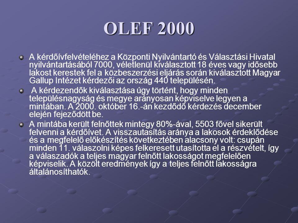 OLEF 2000 A kérdőívfelvételéhez a Központi Nyilvántartó és Választási Hivatal nyilvántartásából 7000, véletlenül kiválasztott 18 éves vagy idősebb lak