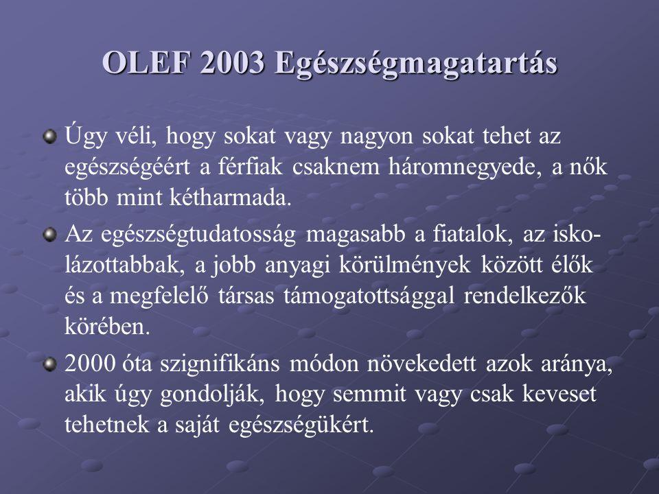 OLEF 2003 Egészségmagatartás Úgy véli, hogy sokat vagy nagyon sokat tehet az egészségéért a férfiak csaknem háromnegyede, a nők több mint kétharmada.
