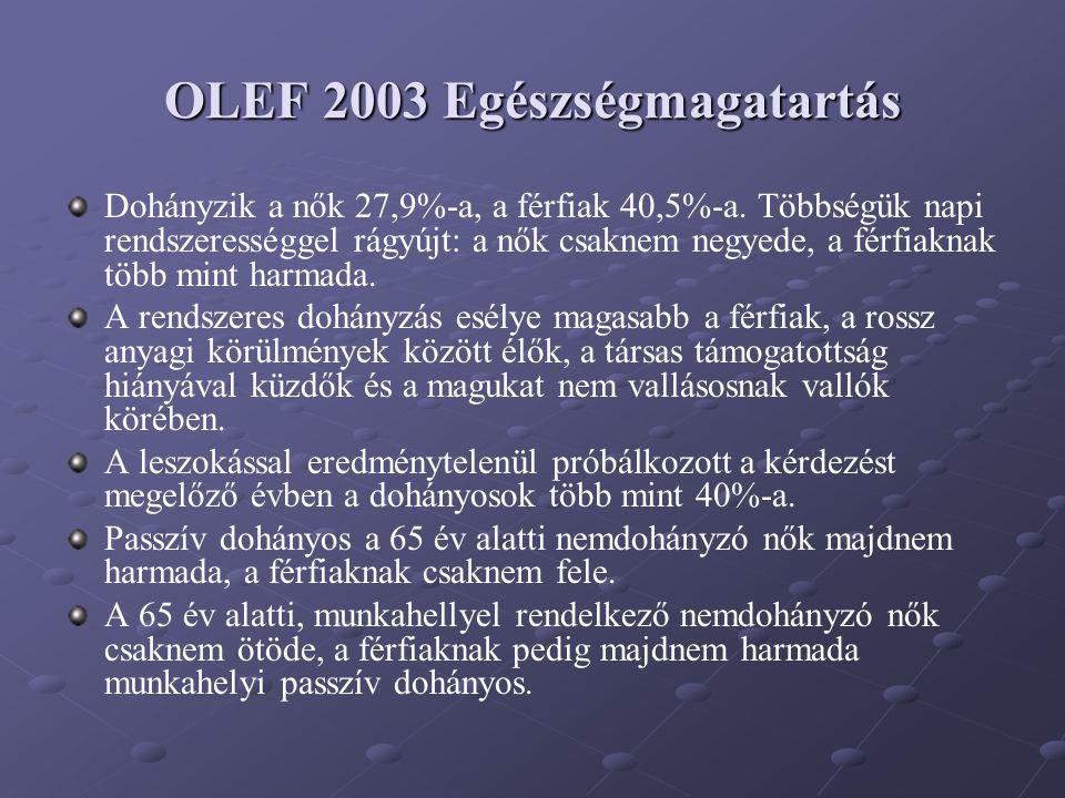 OLEF 2003 Egészségmagatartás Dohányzik a nők 27,9%-a, a férfiak 40,5%-a. Többségük napi rendszerességgel rágyújt: a nők csaknem negyede, a férfiaknak