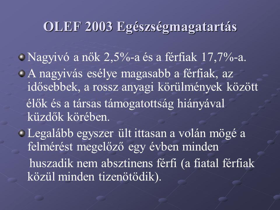 OLEF 2003 Egészségmagatartás Nagyivó a nők 2,5%-a és a férfiak 17,7%-a. A nagyivás esélye magasabb a férfiak, az idősebbek, a rossz anyagi körülmények