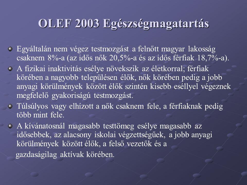 OLEF 2003 Egészségmagatartás Egyáltalán nem végez testmozgást a felnőtt magyar lakosság csaknem 8%-a (az idős nők 20,5%-a és az idős férfiak 18,7%-a).