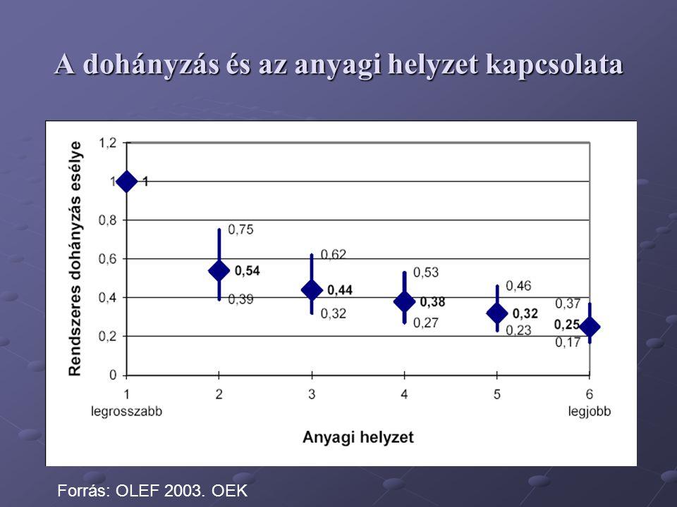 A dohányzás és az anyagi helyzet kapcsolata Forrás: OLEF 2003. OEK