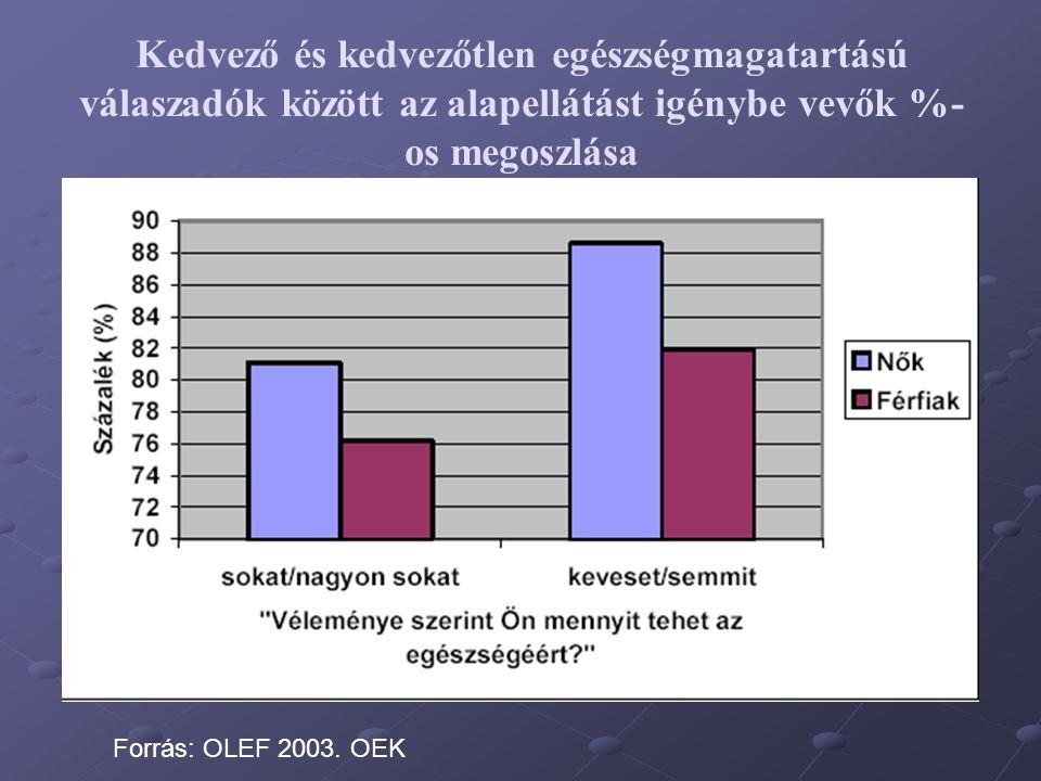 Kedvező és kedvezőtlen egészségmagatartású válaszadók között az alapellátást igénybe vevők %- os megoszlása Forrás: OLEF 2003. OEK