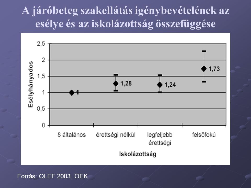A járóbeteg szakellátás igénybevételének az esélye és az iskolázottság összefüggése Forrás: OLEF 2003. OEK
