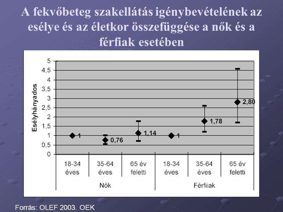 A fekvőbeteg szakellátás igénybevételének az esélye és az életkor összefüggése a nők és a férfiak esetében Forrás: OLEF 2003. OEK