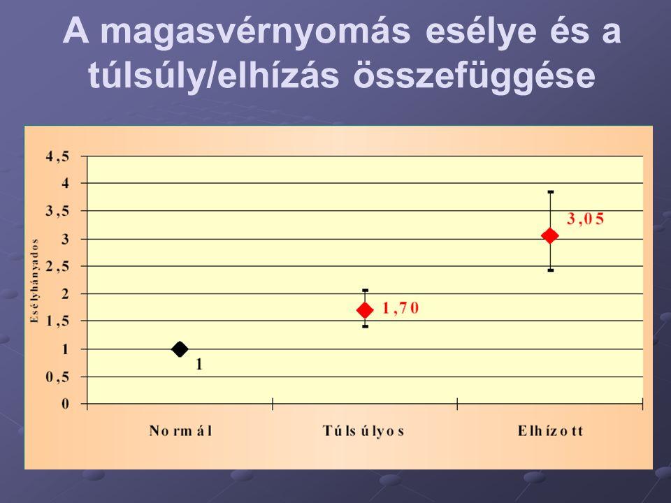 A magasvérnyomás esélye és a túlsúly/elhízás összefüggése