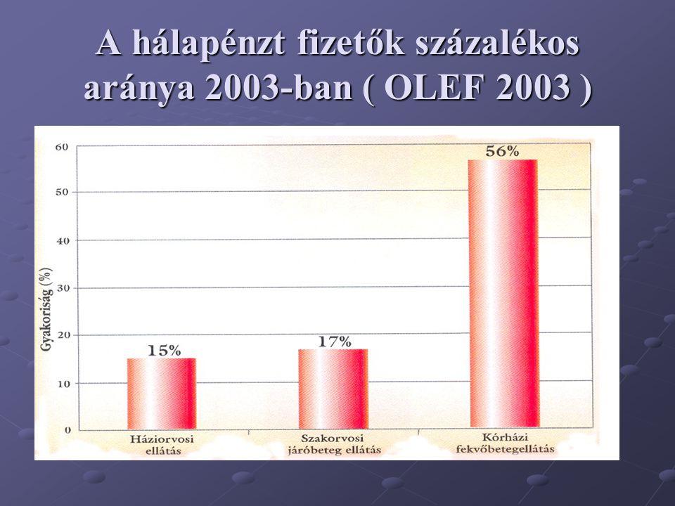 A hálapénzt fizetők százalékos aránya 2003-ban ( OLEF 2003 )
