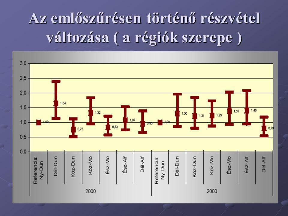 Az emlőszűrésen történő részvétel változása ( a régiók szerepe )